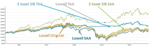 Historical returns for different investment strategies