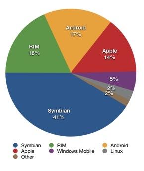 mobilemarketshare