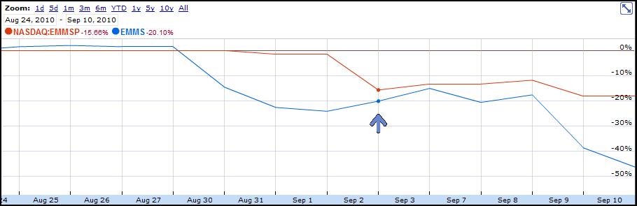 EMMS vs EMMSP Stock Chart