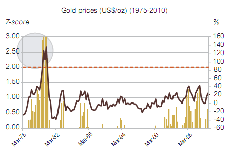 Gold Z-Score of Standard Deviation