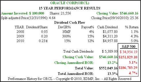 Figure 1B (<a href='http://seekingalpha.com/symbol/ORCL' title='Oracle Corporation'>ORCL</a>) 15yr. Performance History