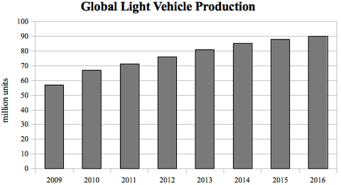 Global Auto Production 2009 1016