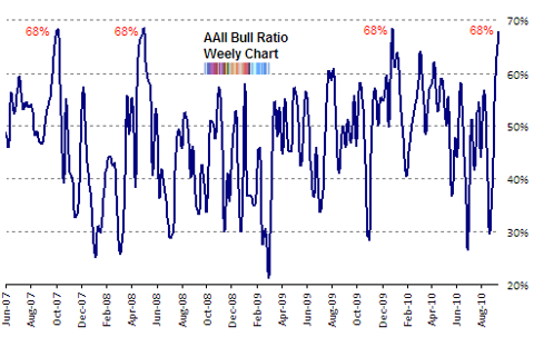aaii bull ratio chart Sep 2010