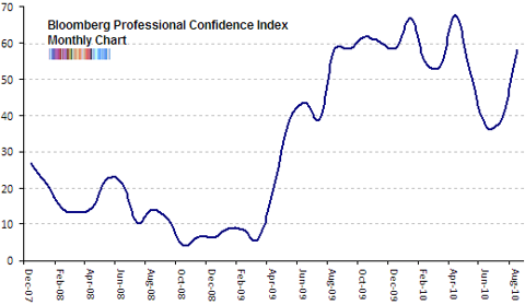 bloomberg professional confidence index Aug 2010