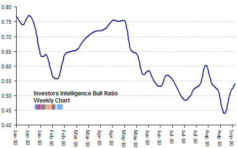 investors intelligence bull ratio Sep 2010