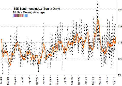 ISE sentiment 10 day moving average Sep 2010 updated