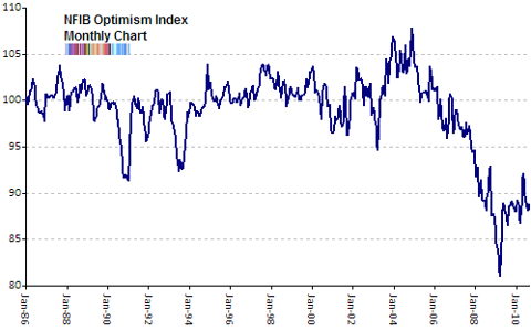 nfib optimism index Sep 2010