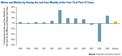 Mines and Metals Up During the Last Four Months of the Year 10 of Past 12 Years