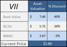 Vicon Industries (<a href='http://seekingalpha.com/symbol/VII' title='Vicon Industries, Inc'>VII</a>) Asset Valuation
