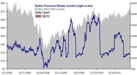 Rydex precious metals assets NAV Sep 2010