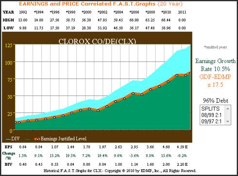 Figure 1 Clorox Company 20yr. Earnings History