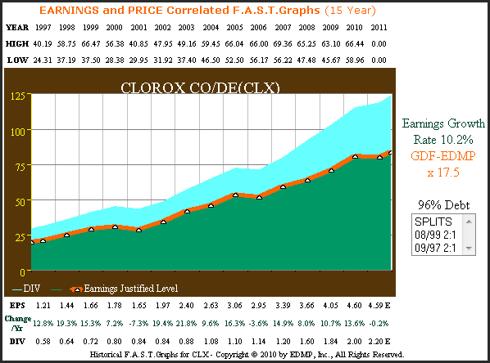 Figure 2 Clorox Company 15yr. Earnings History