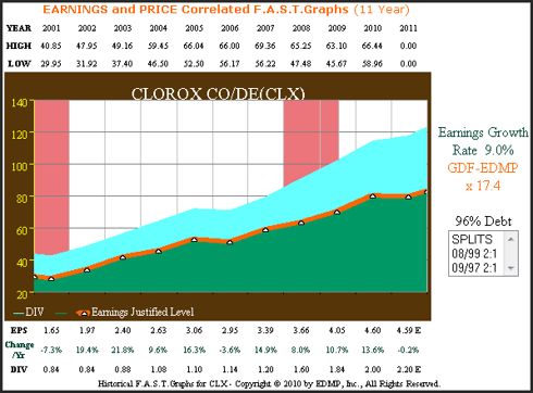 Figure 3 Clorox Company 11yr. Earnings History