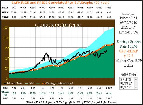 Figure 5 Clorox Company 20yr. EPS Growth Correlated to Price