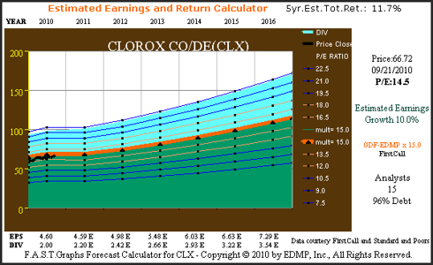 Figure 7 Clorox Company 5yr. consensus earnings forecast