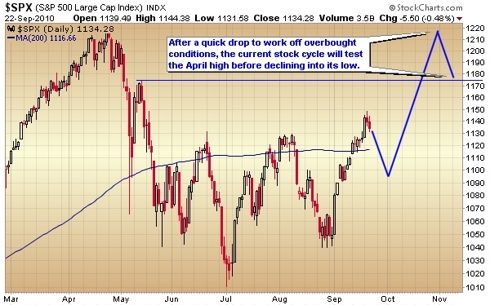 S&P 500 bullish outcome