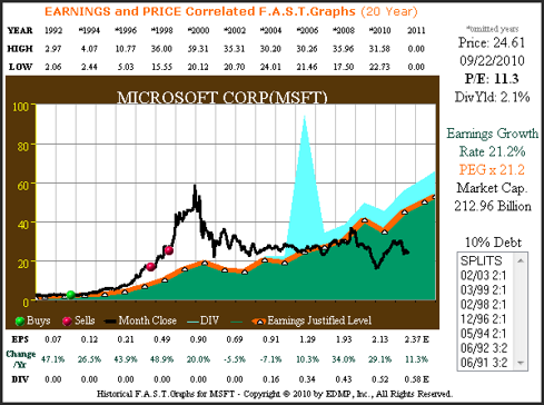 Figure 1 Microsoft 20yr. EPS Earnings Correlated to Price