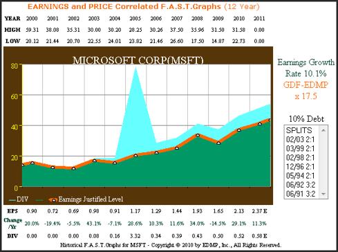 Figure 2 Microsoft 12yr. Earnings History