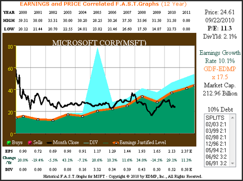 Figure 4 Microsoft 12yr. EPS Growth Correlated to Price