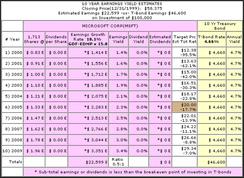 Figure 7 Microsoft Earnings Yield Estimator Chart (<a href='http://seekingalpha.com/symbol/EYE' title='Advanced Medical Optics Inc.'>EYE</a>) calendar year 2000 through 2009