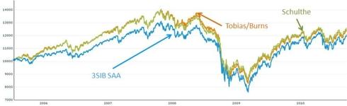 Comparison of three different 3 Asset Class Portfolios