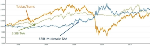 Comparison of Tactical and Strategic Asset Allocation