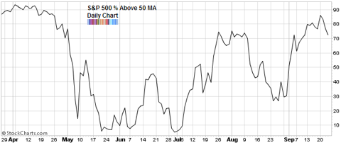 percent S&P500 above 50 MA Sep 2010