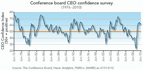 ceo confidence survey Sep 2010