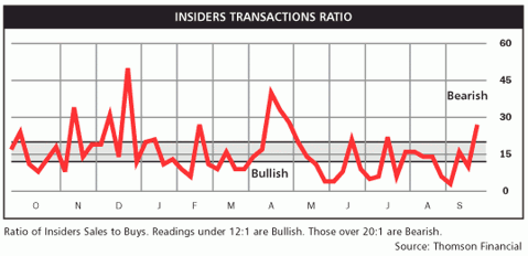 insider transaction ratio Sep 2010