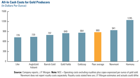 All-In Cash Costs for Gold Producers