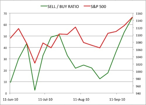 Insider Sell Buy Ratio September 24 2010