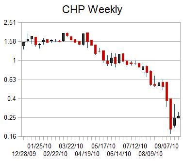 CHP weekly chart