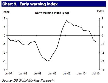 A Deutsche Bank proprietary index