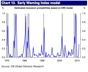 A model using the early warning index. Here, recession probability has spiked.