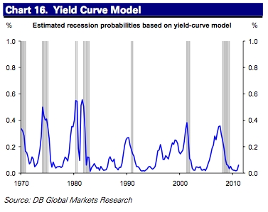 And the yield curve model