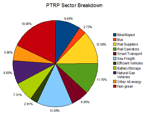 PTRP Sector.png