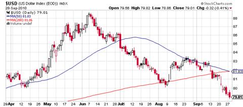 U.S. Dollar Index