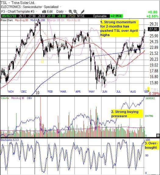 TSL reaches for 2009