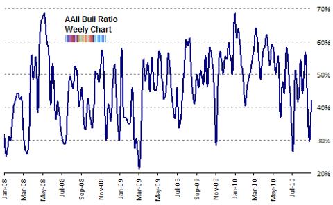 aaii bull ratio Sep 2010