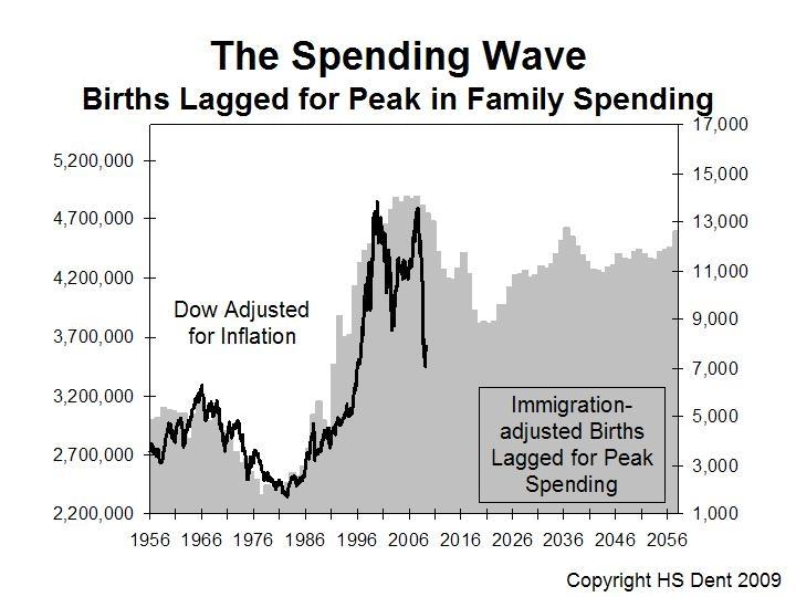 Harry Dent Spending Wave Chart