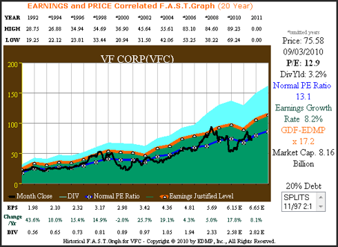 Figure 1A (<a href='http://seekingalpha.com/symbol/VFC' title='V.F. Corporation'>VFC</a>) 20yr. EPS Growth Correlated to Price