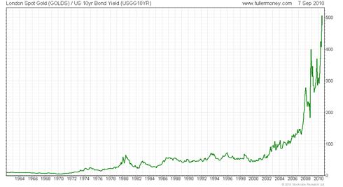 Gold / US Tresury yields