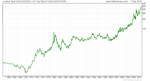Log scale of Gold / Treasury Yields