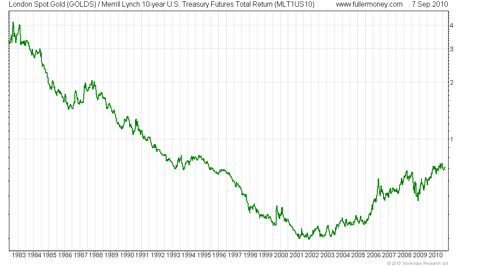 Gold / Merrill Lynch 10-year Treasury Total Return Index