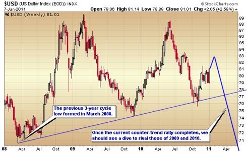 weekly chart of u.s. dollar index