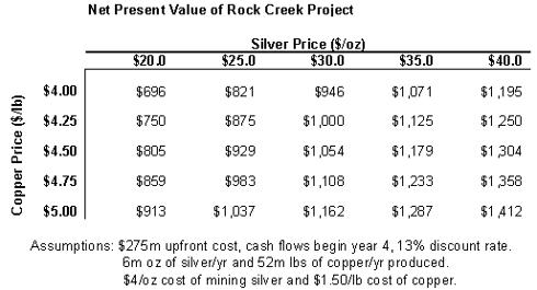 rock creek npv
