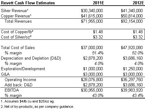 rvm cash flow