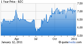 BZC chart
