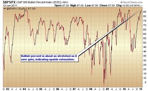 bullish percent stock market indicator