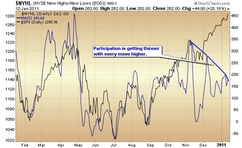 stock market indicator - breadth